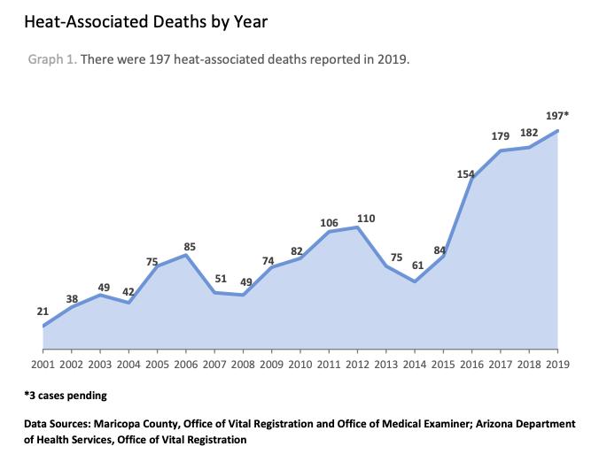 Graph: Maricopa County Public Health