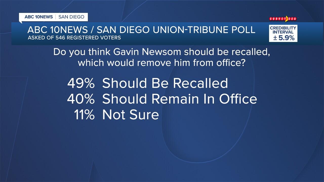 FS_Newsom Poll_02.jpg