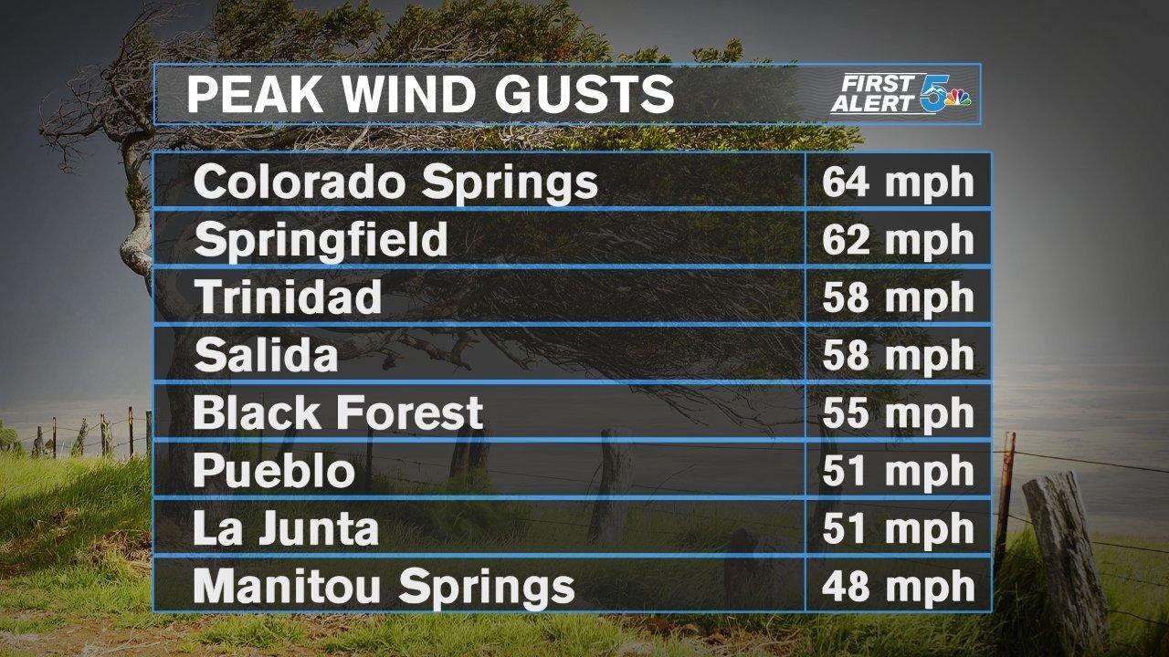 February 25th peak wind gusts