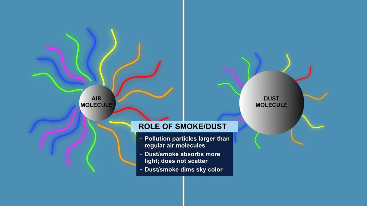 Dust particle influence on the blue sky