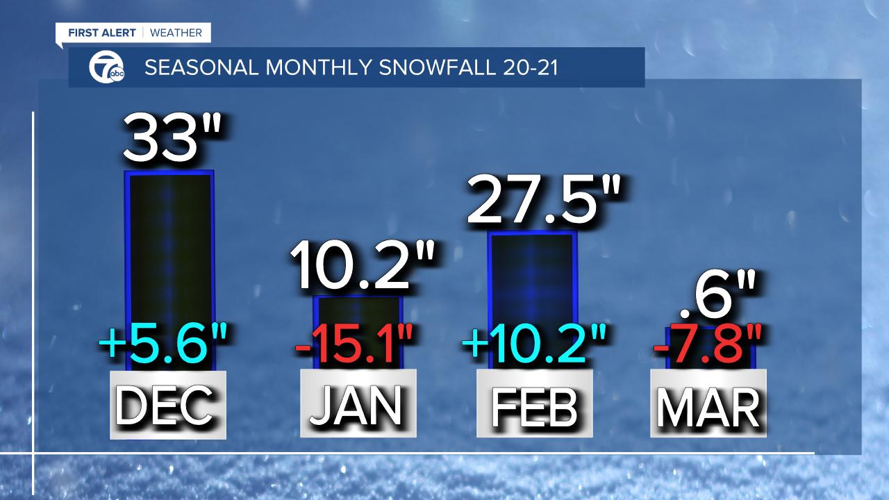 Seasonal Monthly Snowfall