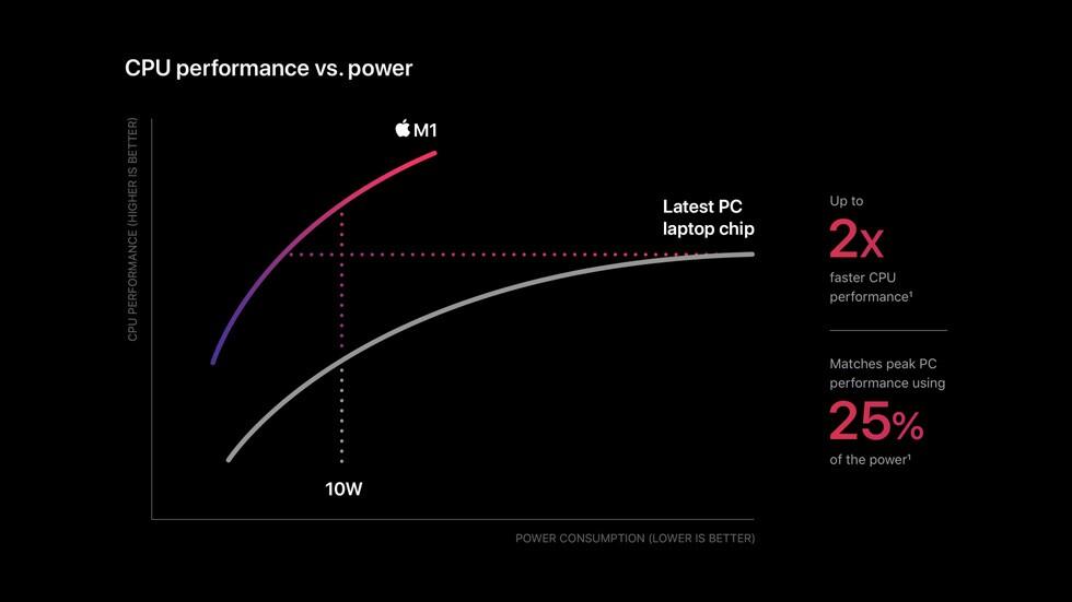 Apple_m1-chip-cpu-power-chart_11102020_big.jpg.large.jpg