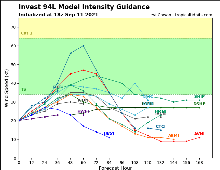 94L  guidance.PNG