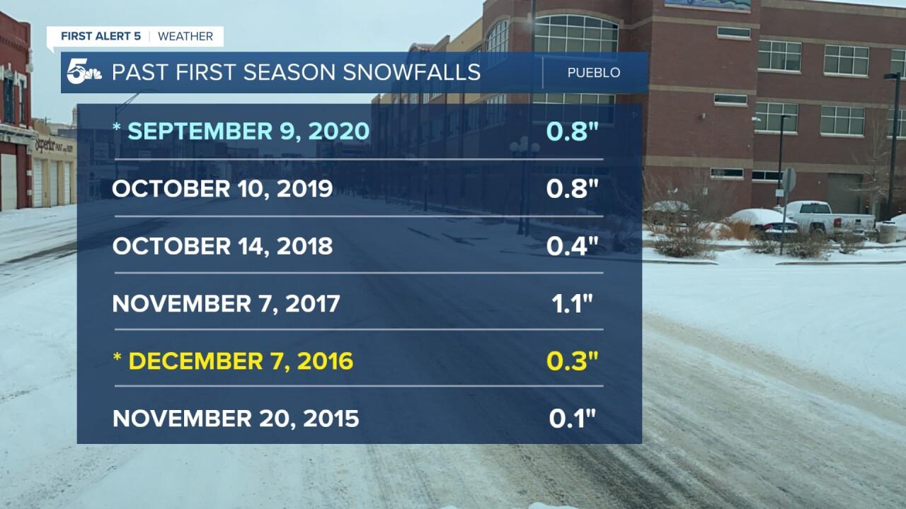 Pueblo First Snowfalls