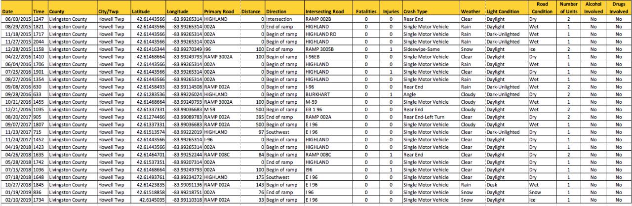 Livingston County I-96 and M-59 Ramp Crash Data