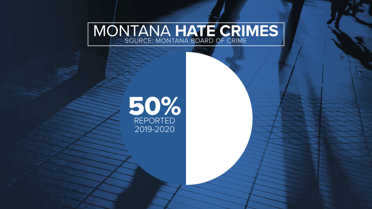 MT Hate Crime Stats