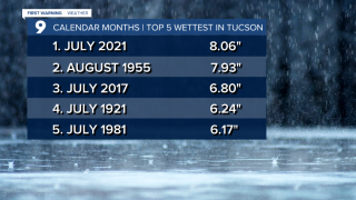 Cuy July - Top 5 Wettest Calendar Months.png