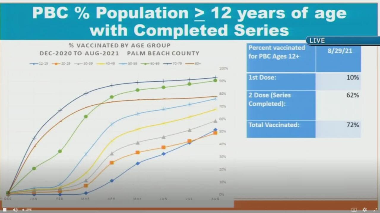 Palm Beach County COVID-19 vaccination data on Sept. 14, 2021.jpg