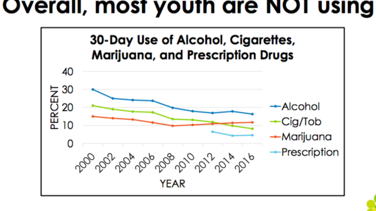 Survey shows teen alcohol, drug abuse rates fall