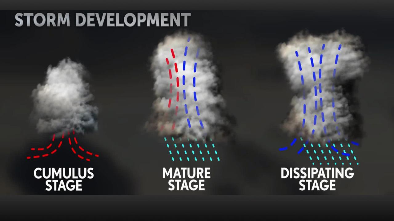 Storm Development.png