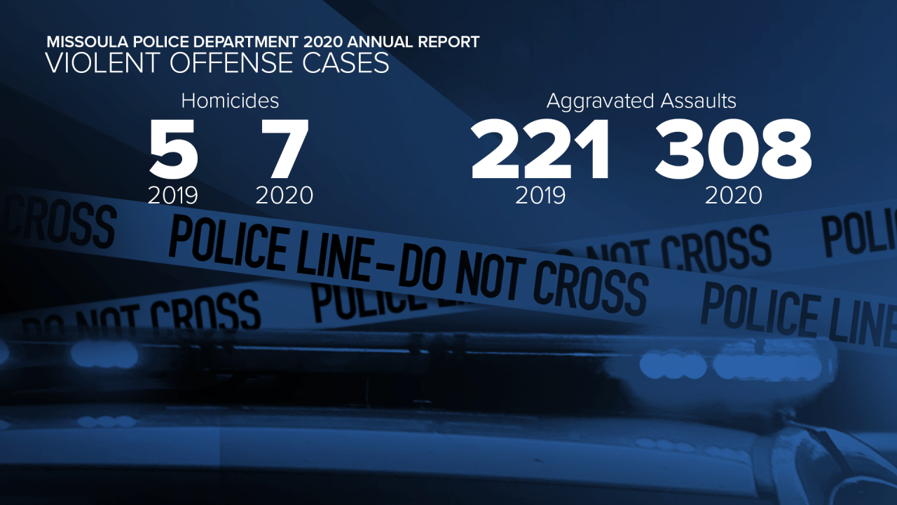 GFX MPD Report Violent Offense Cases