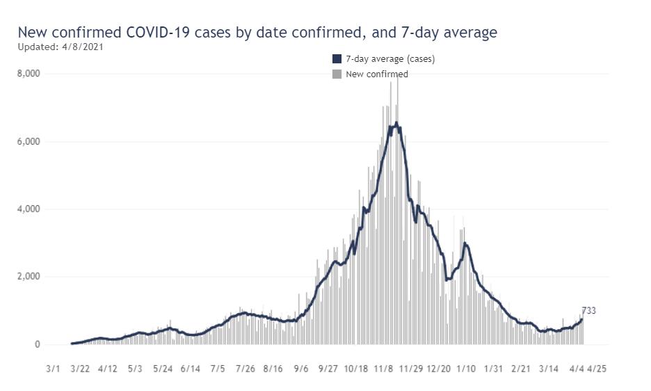 covid-19 cases 4/8