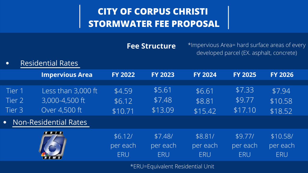 CITY OF CORPUS CHRISTI STORMWATER FEE PROPOSAL.png