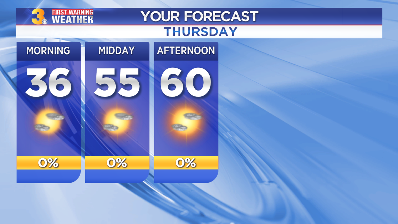 First Warning Forecast: Tracking plenty of sunshine with highs near 60, not as breezy