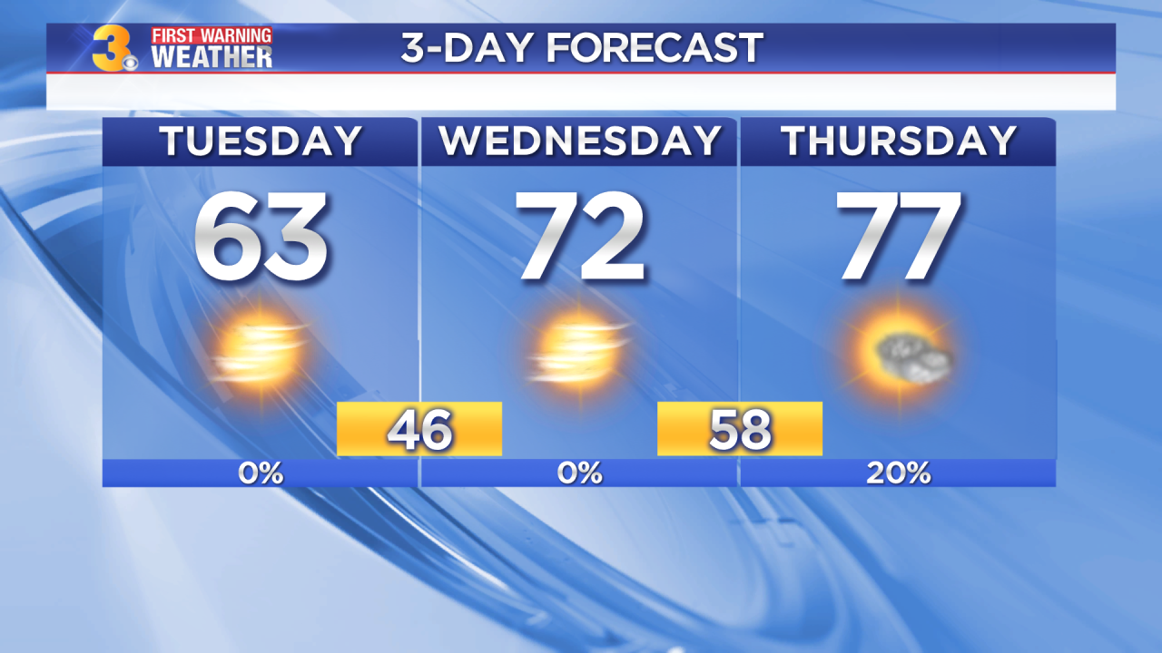 Tuesday's First Warning Forecast: Chilly today, but 70s on the way