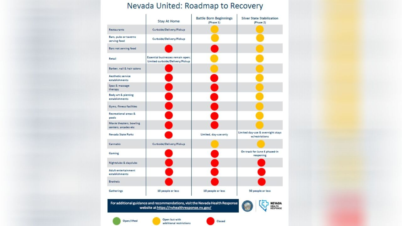 Nevada Governor Signs Phase 2 Reopening Directive Releases Further Guidelines