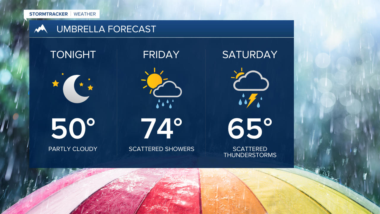 Getting the umbrellas out this weekend