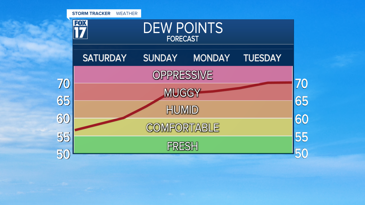 Dew Point Outlook - July 3rd.png