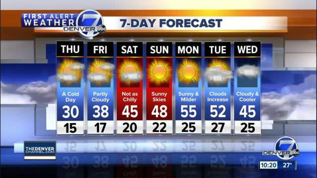40s in Denver today, but cold again tomorrow