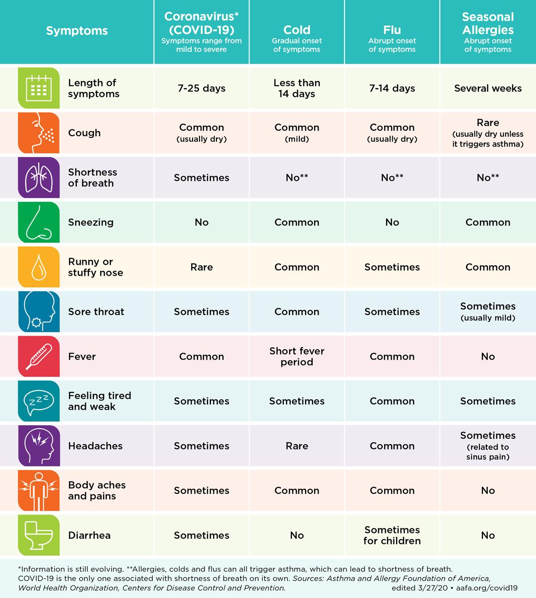Allergy, coronavirus, cold and flu symptom differences