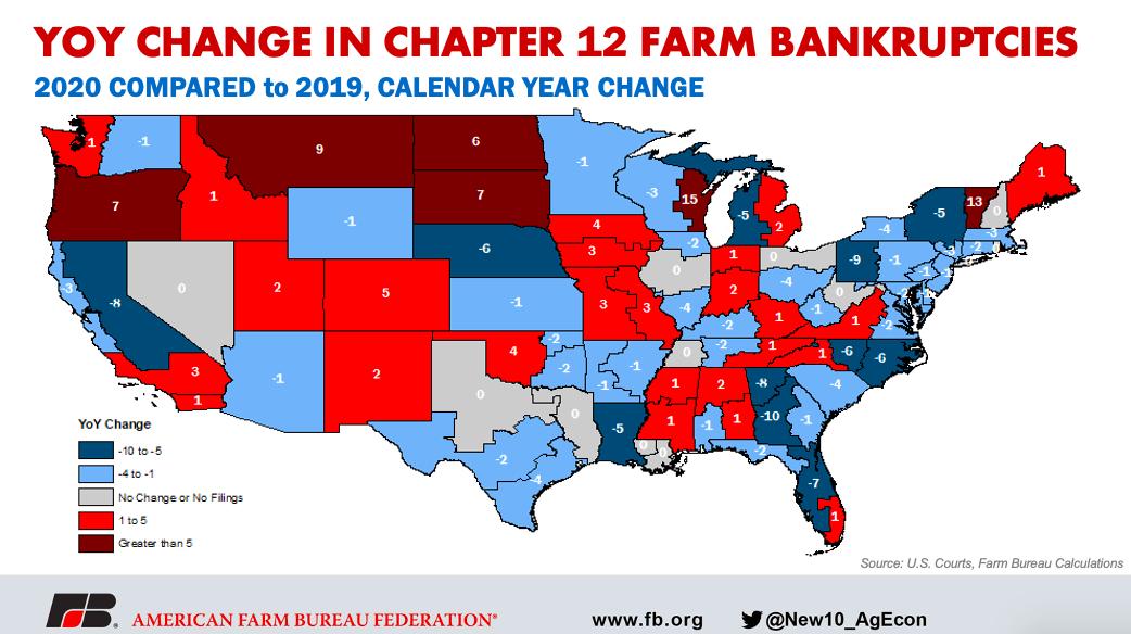 Calendar Year Change Farm Bankruptcies