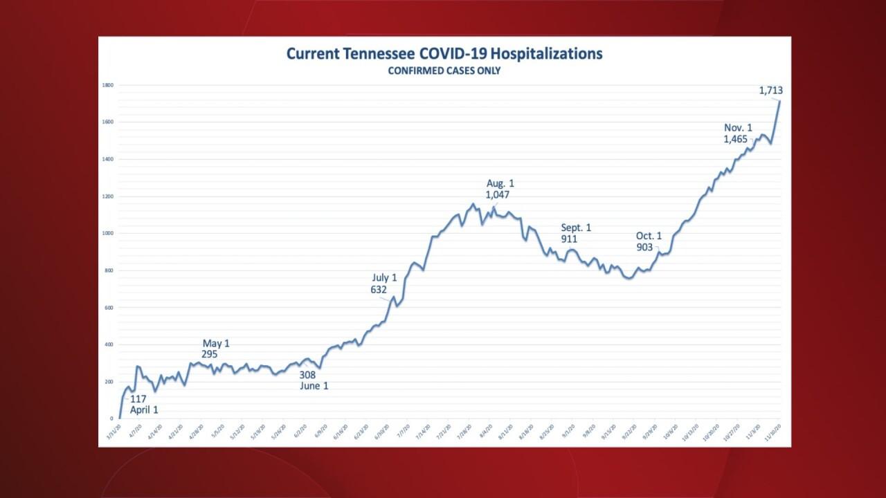Wednesday Hospitalizations.jpg