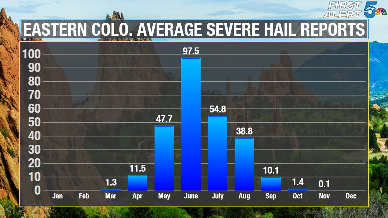 Eastern Colorado Avg Monthly Severe Hail Reports.png