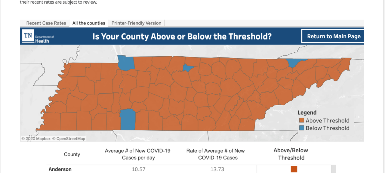 Current TN COVID19 Thresholds.png
