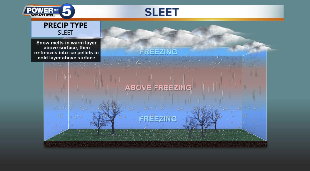 What is sleet
