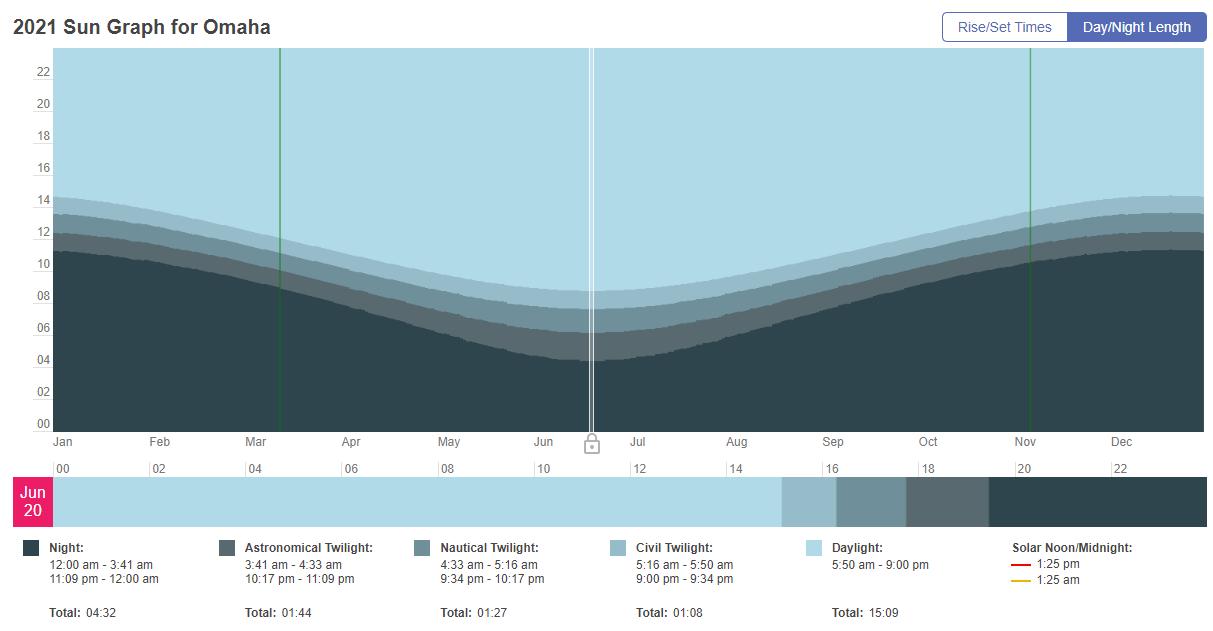 Sun Graph from - https://www.timeanddate.com/sun/usa/omaha