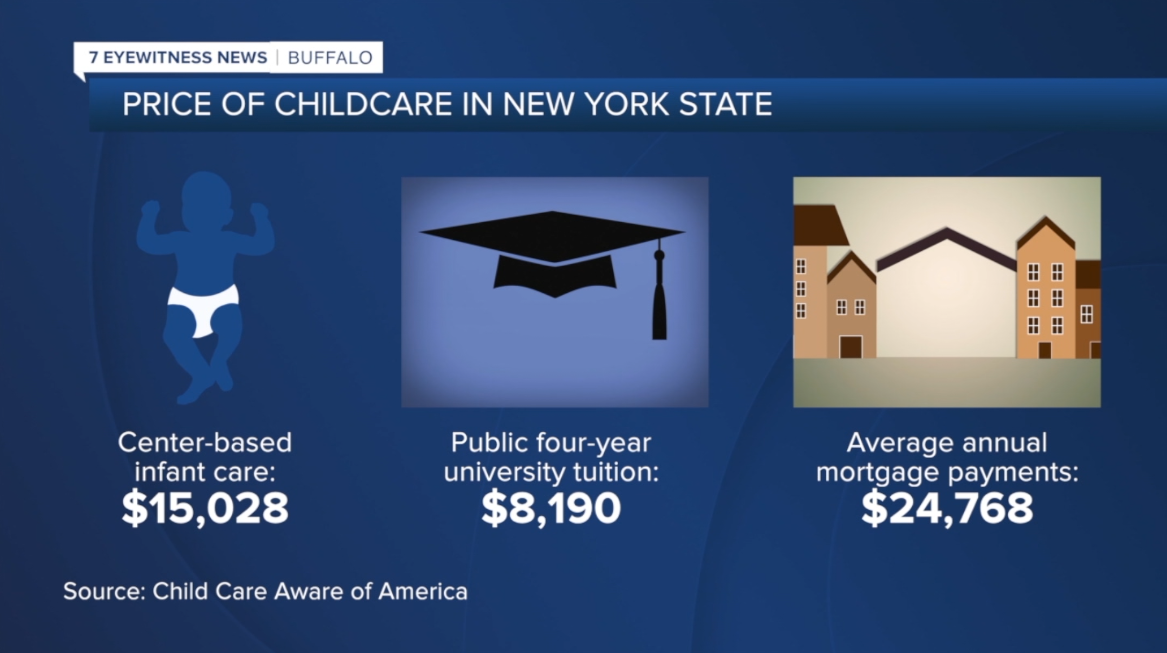 Child Care Aware of America's cost analysis of child care in New York State