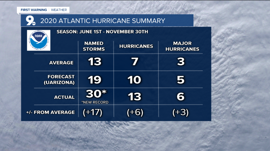 As if 2020 hasn't been memorable enough, the tropics certainly gave us plenty of storms to cover. The Eastern Pacific hurricane season was relatively quiet. The 2020 Atlantic hurricane season was anything but quiet and produced a record 30 named storms. The old record was 28 named storms in a single season which occurred in 2005.