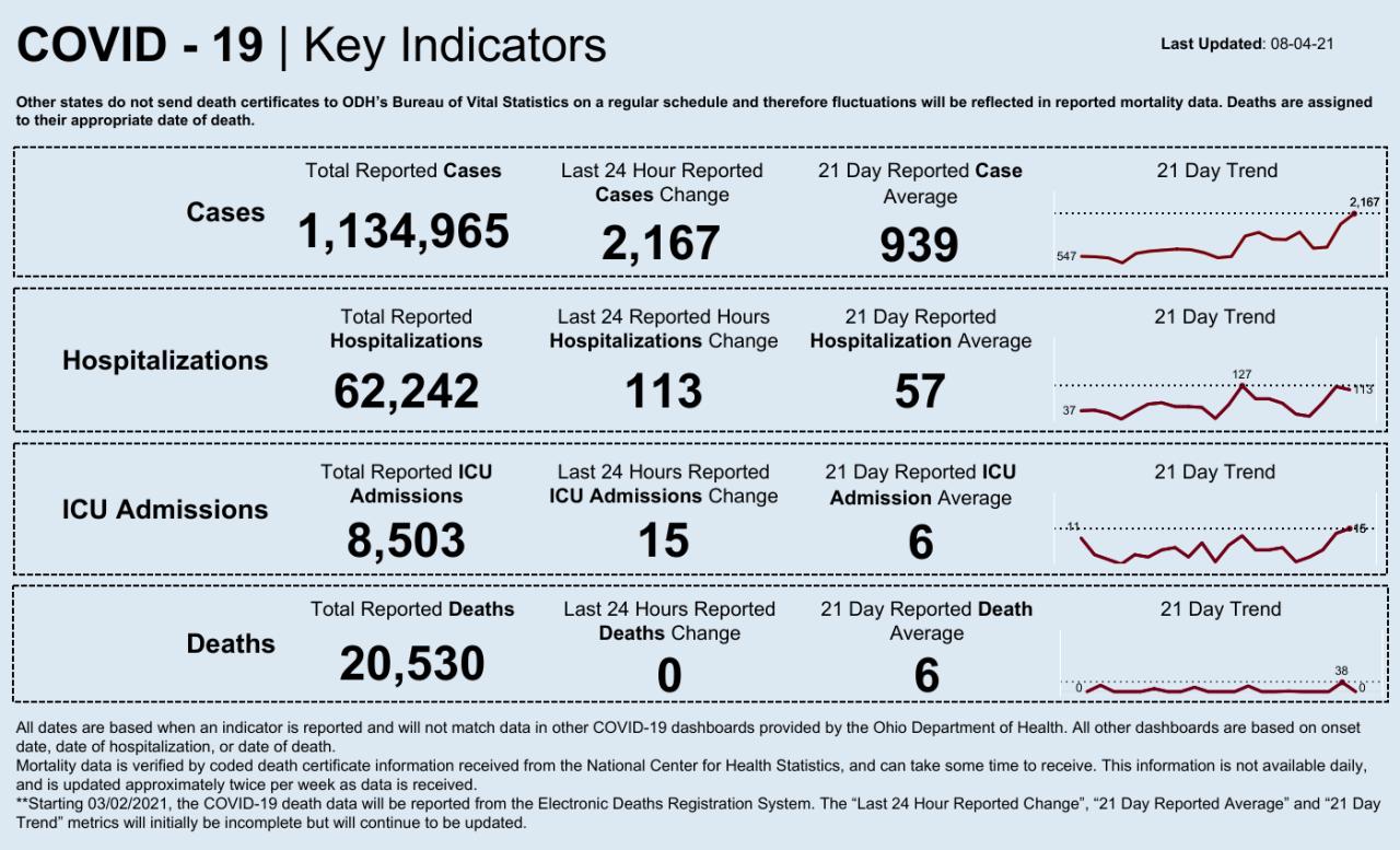 Dashboard _ Key Indicators (18).png