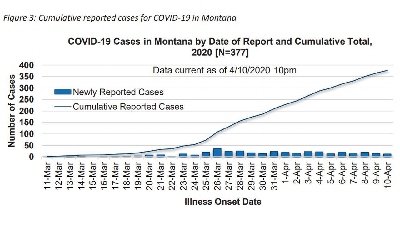 """Interim Analysis of COVID-19 cases in Montana"""
