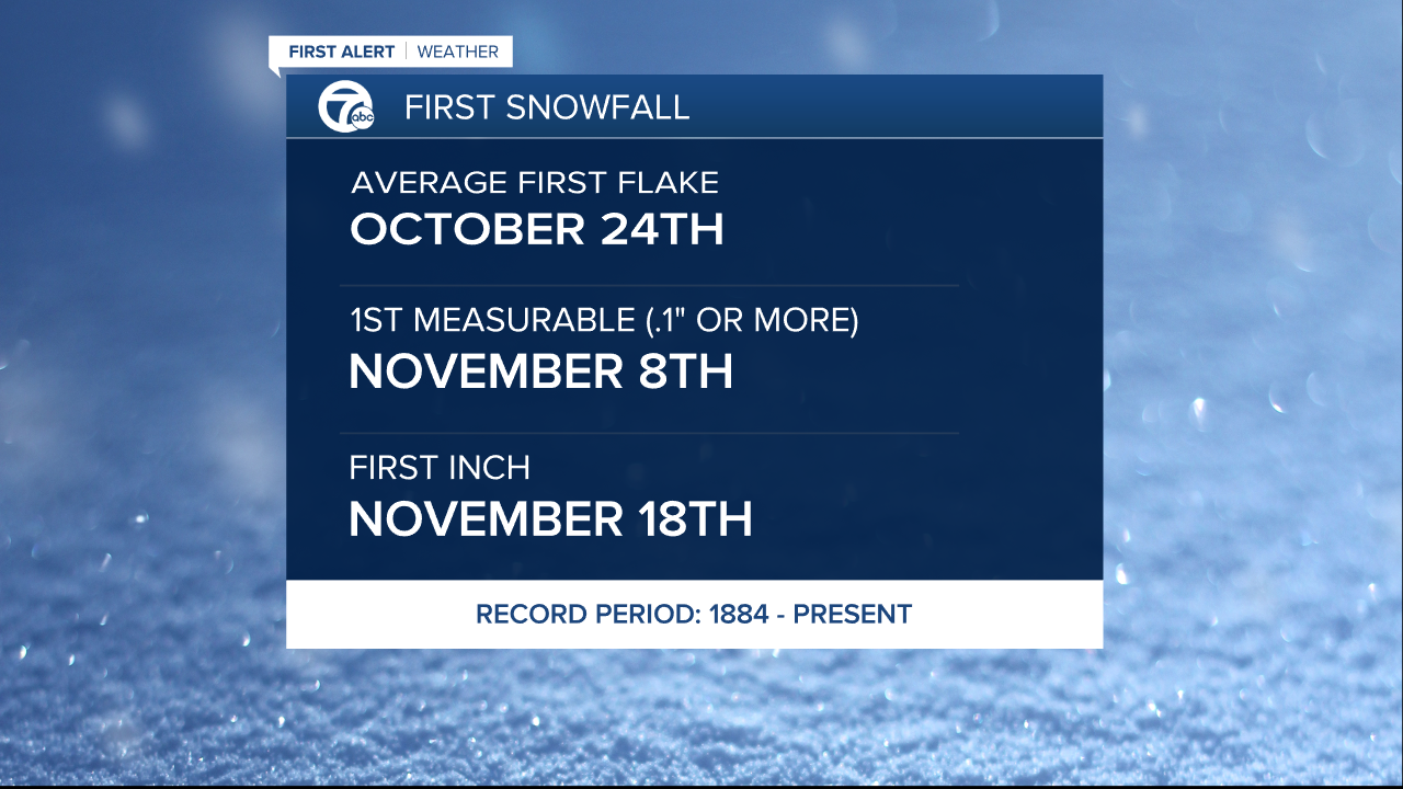 Average First Snowfall