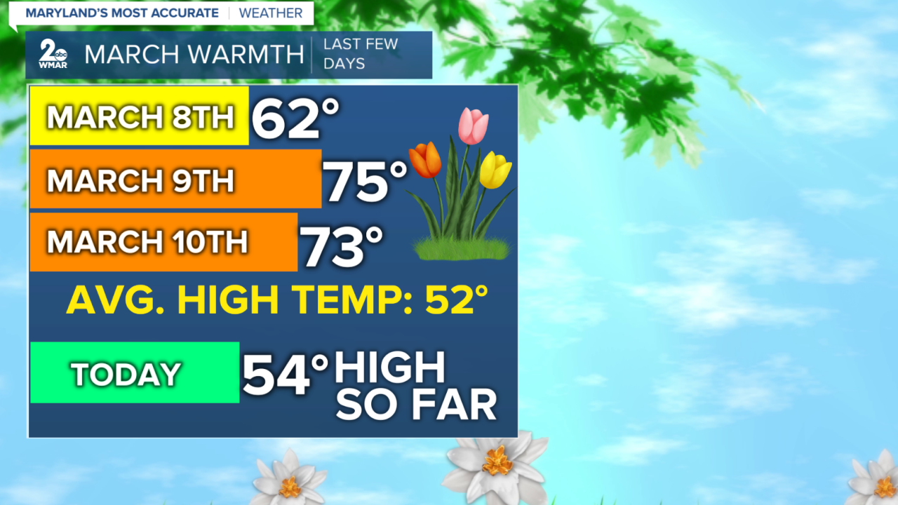 March Warm Spell Ends