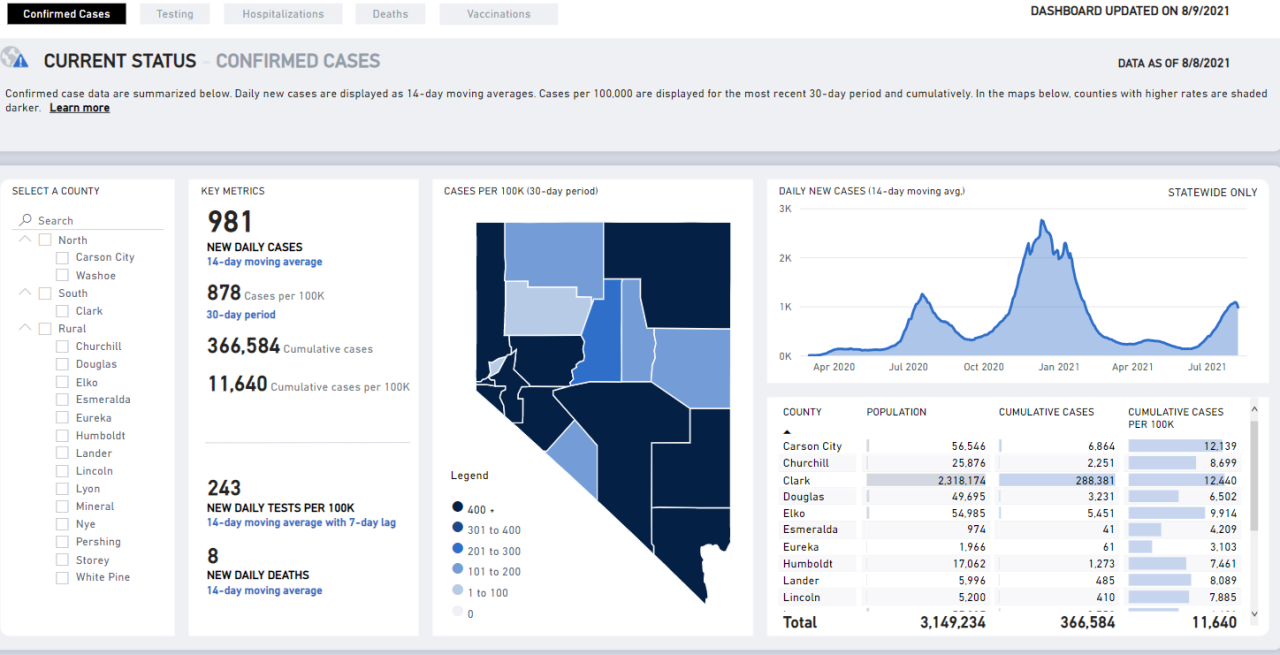 Nevada COVID numbers -- Aug. 9.PNG