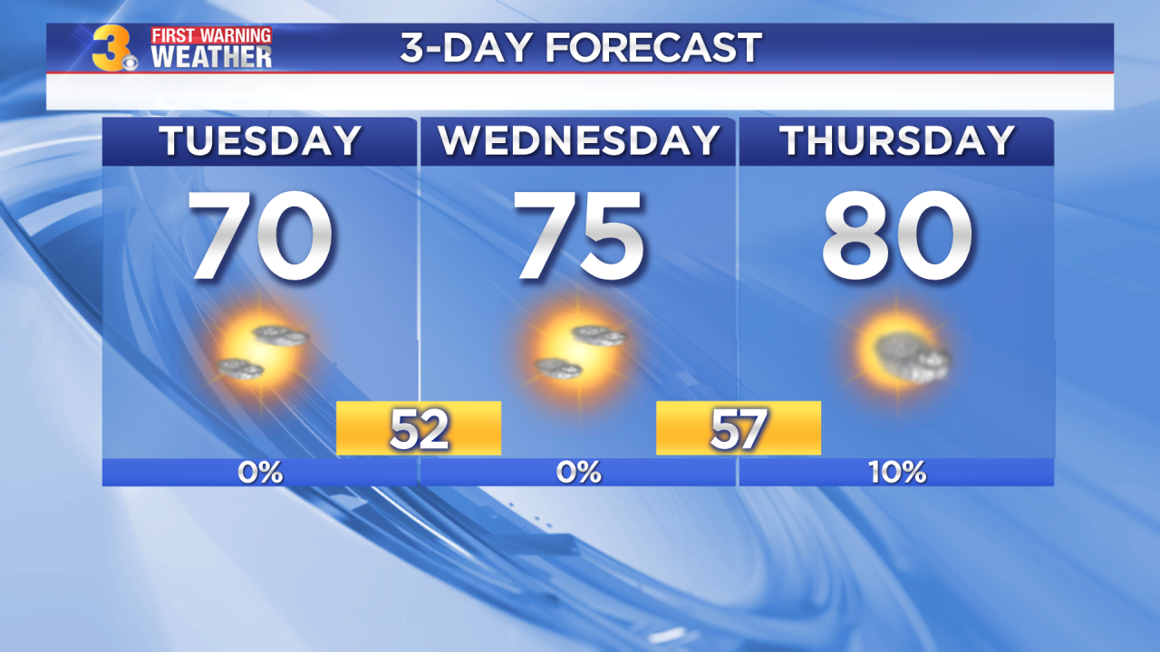 Tuesday's First Warning Forecast: Sunshine and a midweek warm up