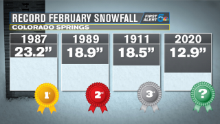 Colorado Springs Record February Snowfall
