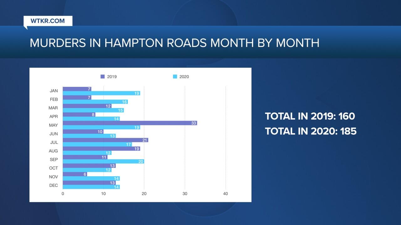 MURDERS IN HAMPTON ROADS MONTH BY MONTH.jpg
