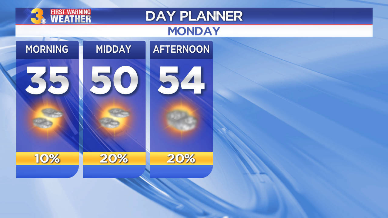 First Warning Forecast: Increasing clouds, isolated shower, highs in the 50s