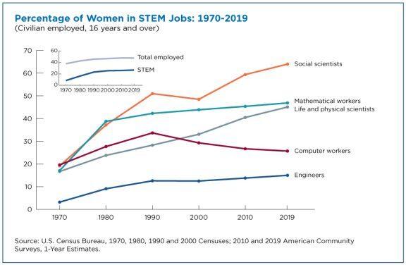 Women in STEM jobs