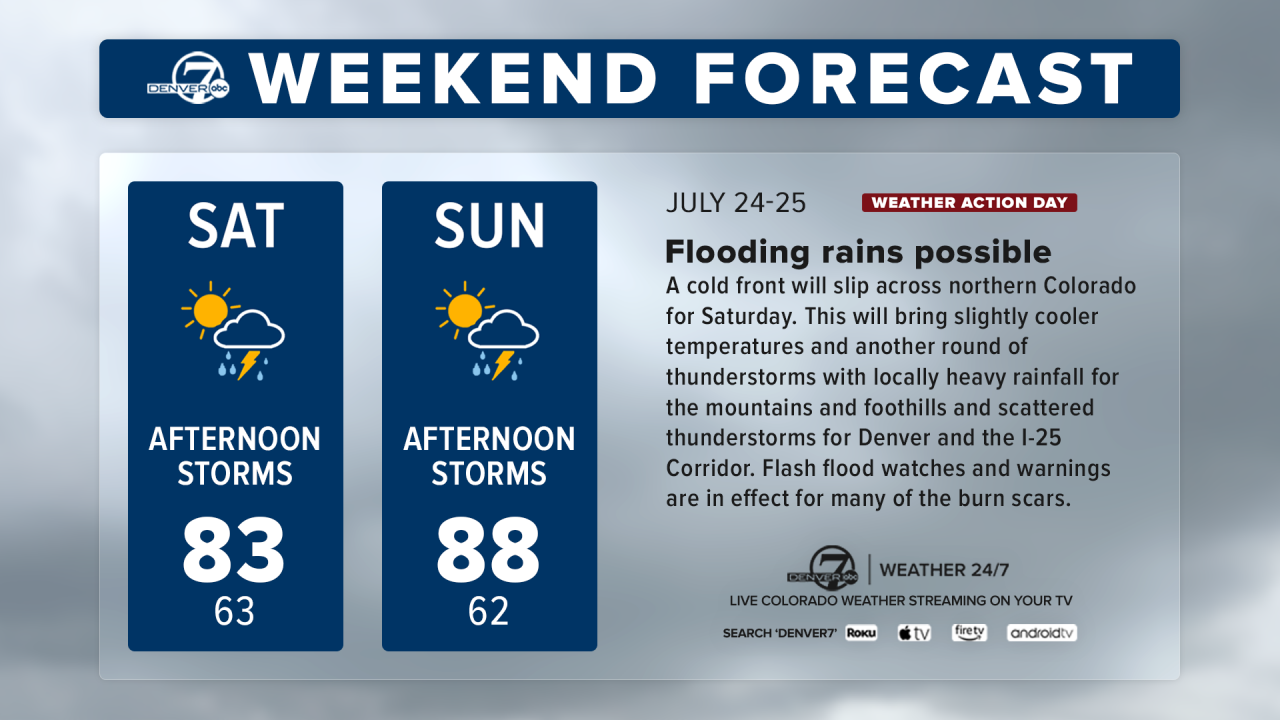 weekend forecast724.png