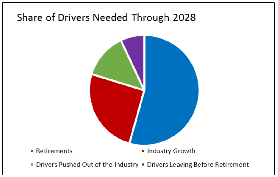 Truck Drivers needed through 2028