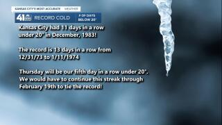 Record # of days below 20°