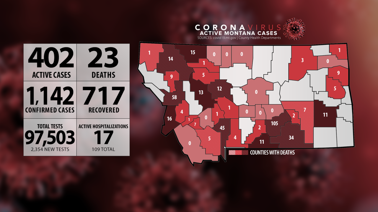 Montana COVID-19 case numbers update - July 3