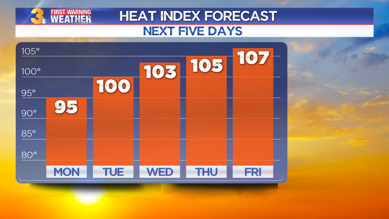Monday's First Warning Forecast: Building heat and humidity this week