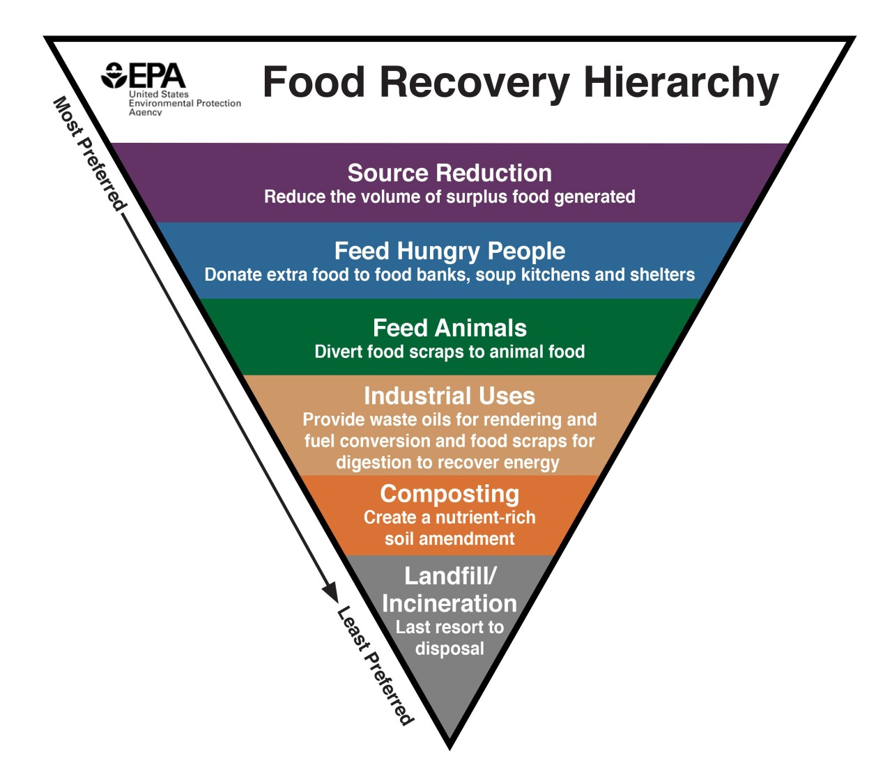 food_recovery_hierarchy_-_eng_high_res_v2.jpg
