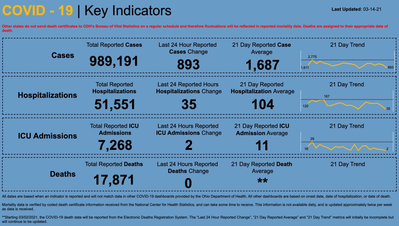 3/14/21 CV key indicators