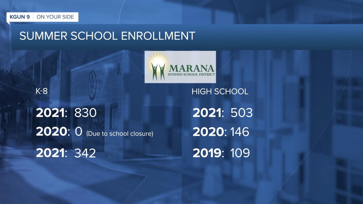 Marana summer enrollment